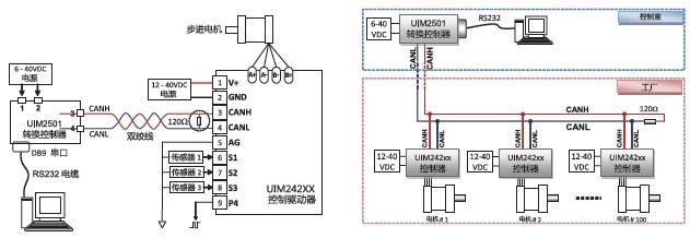 UIM242L02P/UIM242C04P / UIM242C08P 是使用CAN 总线通讯的微型智能步进电机驱动器;加上对应的法兰后,能直接固定在 42 / 57 / 85 / 110 等系列的步进电机上;其本身厚度仅为16.5 mm。CAN 总线通讯具备高速长距离抗干扰等优点,为汽车、制造、交通管理的首选通讯方式;但CAN 协议比较深奥复杂;配备UIM25001 转换控制器后,用户可使用基于RS232 的ASCII 指令转成CAN 协议指令来高速长距离控制UIM242xx 驱动器;一台上位机只需一个转