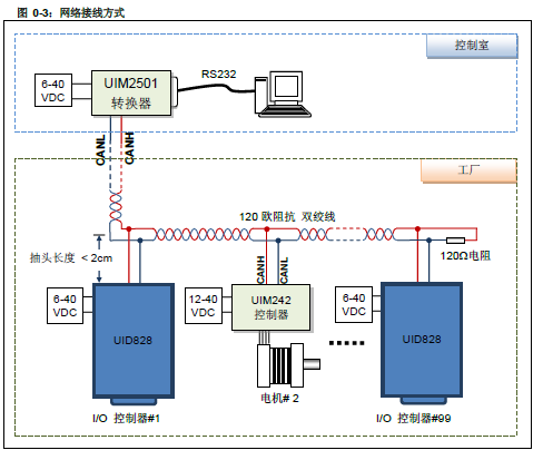 uid820 数字i/o及pwm控制器接线图