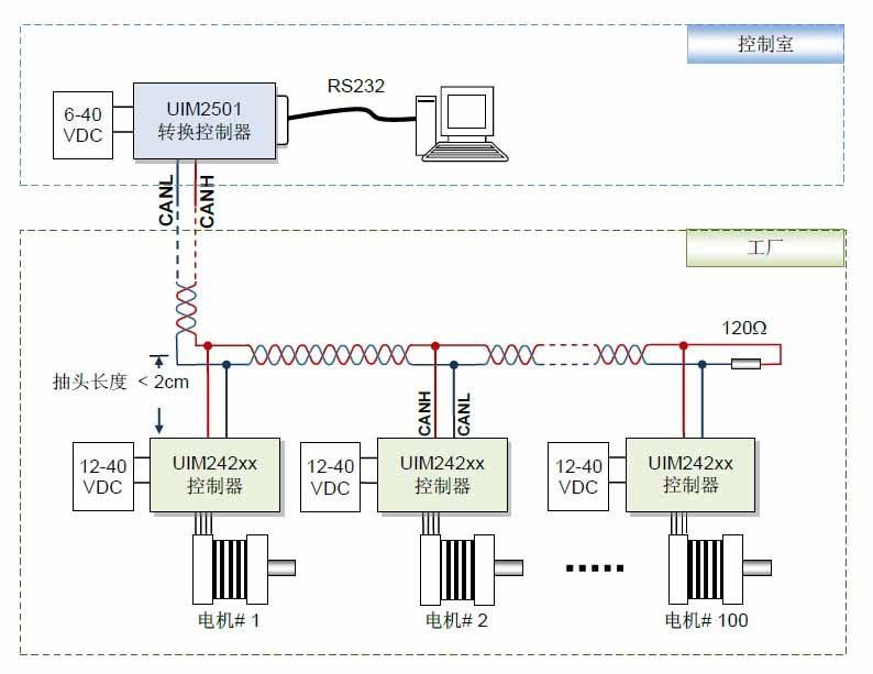 控制器网络接线图